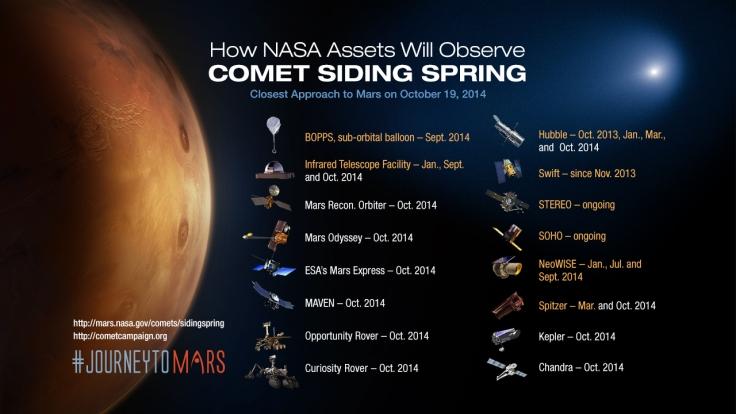 NASA_Spacecraft_Observing_Comet_Siding_Spring-full